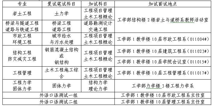 武汉大学土木建筑工程学院2013年硕士复试细则