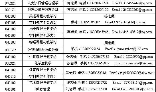 2013年漳州师范学院硕士研究生招生调剂信息