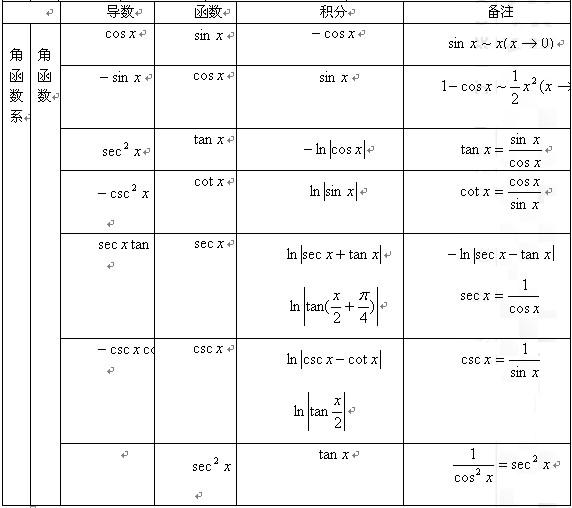 2015考研数学微积分公式大全-考研-无忧考网
