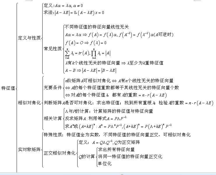 2014年考研线性代数知识体系:特征值与特征向