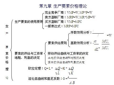2014微观经济学脉络图(六至十章)-跨考考研