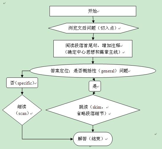 2014考研英语高效阅读掌握首尾呼应法