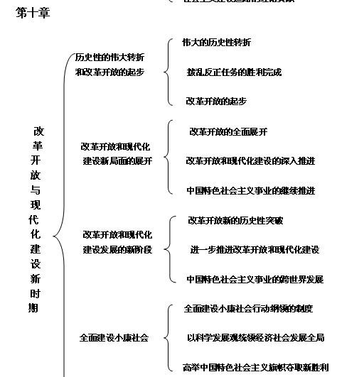 2014考研政治冲刺归纳框架图之近代史纲要-跨