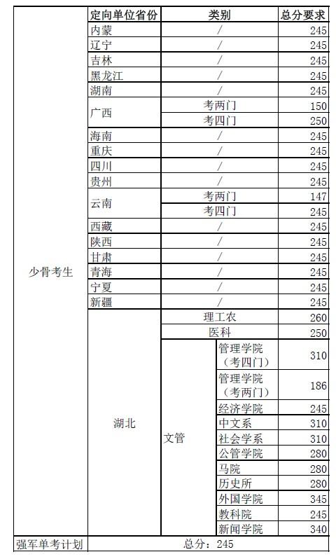 华中科技大学2014考研复试分数(专项计划)