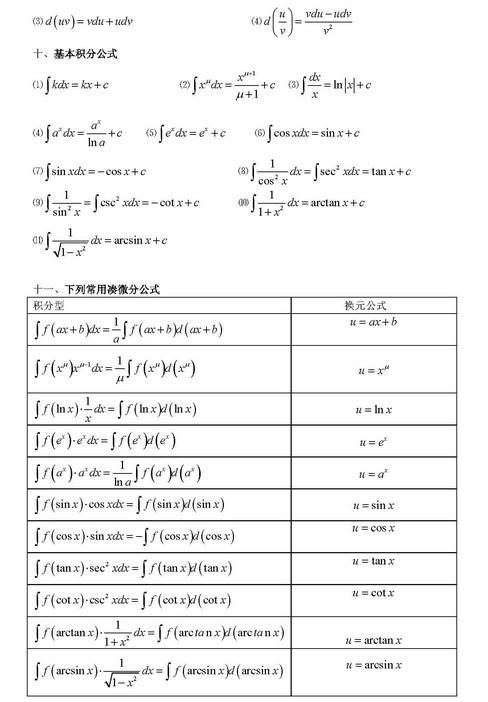 2015考研:微积分公式大全(图)