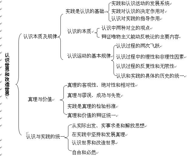 2014年暑期考研政治巧v要点:要点+棉衣(认识论框架冬季高中女生图片