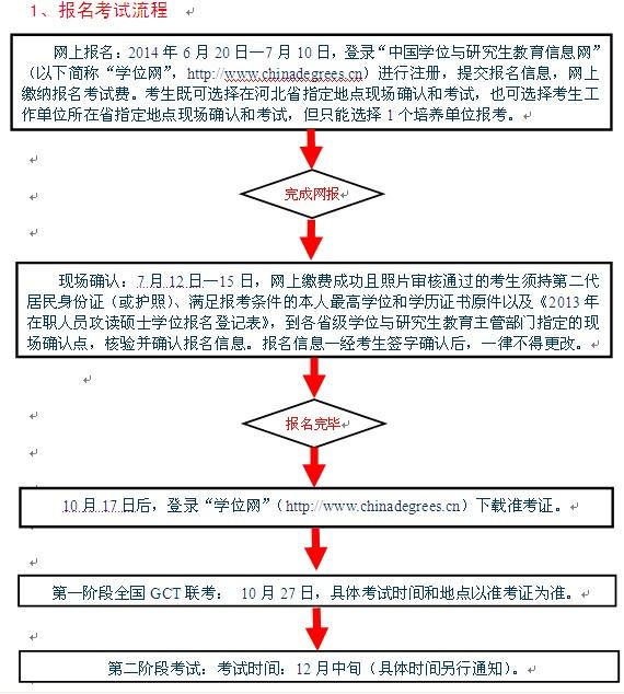石家庄铁道大学2014在职工程硕士报名流程