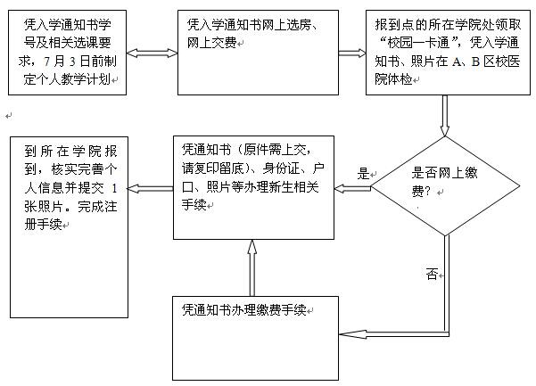 重庆大学2014年硕士研究生新生入学报到须知
