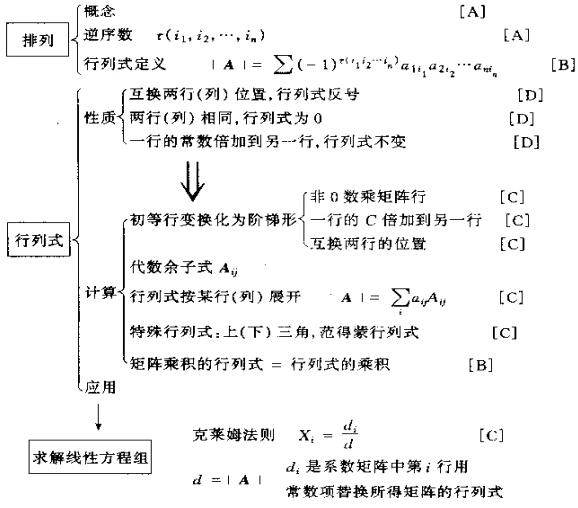 2015年考研数学知识结构图:行列式