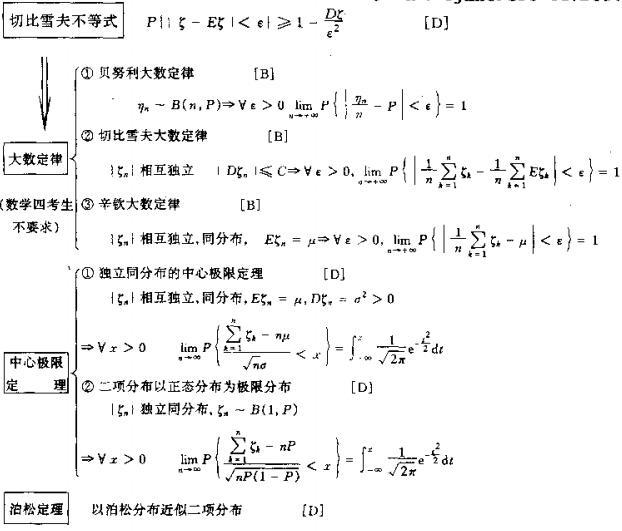 2015年考研数学知识结构图:中心极限定理