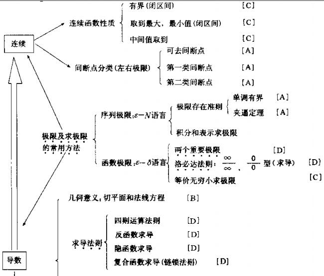 2015年考研数学知识结构图:第一单元极限和一元函数