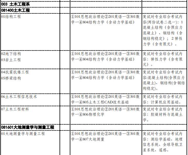 清华大学土木工程系2015年研究生招生目录
