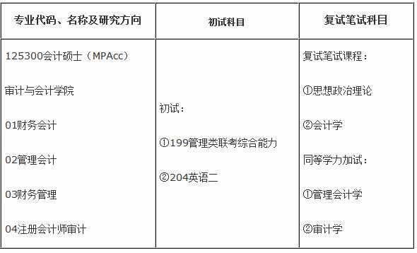南京审计学院2015年全日制会计硕士专业学位(MPAcc)研究生招生目录