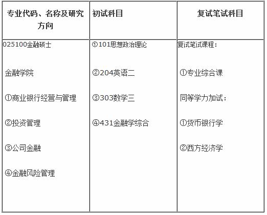 南京审计学院2015年金融硕士专业学位(MF)研究生招生目录