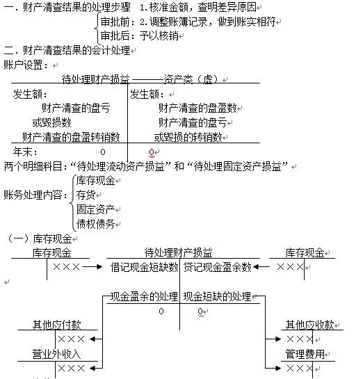 【2015年资产清查】