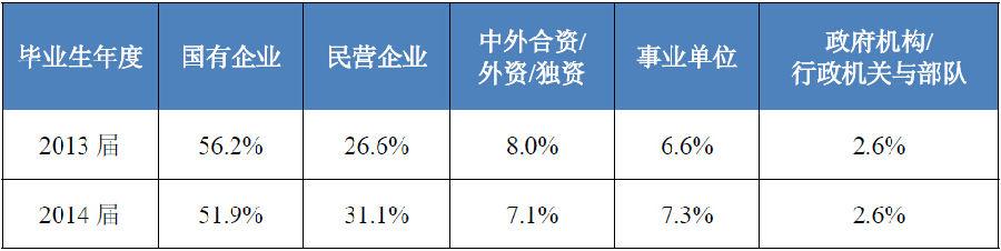 东北大学2014硕士毕业生就业率95.3%