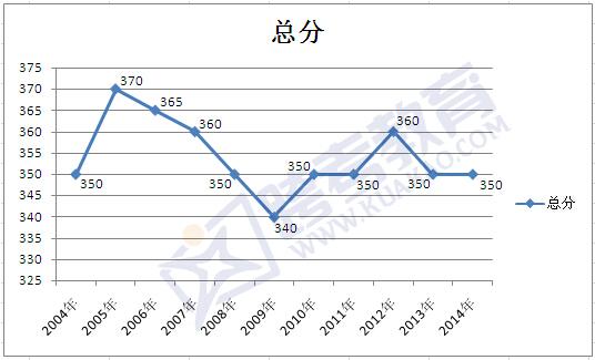 北京大学管理学专业十年考研复试分数线走势