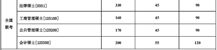 东北大学2015考研分数线