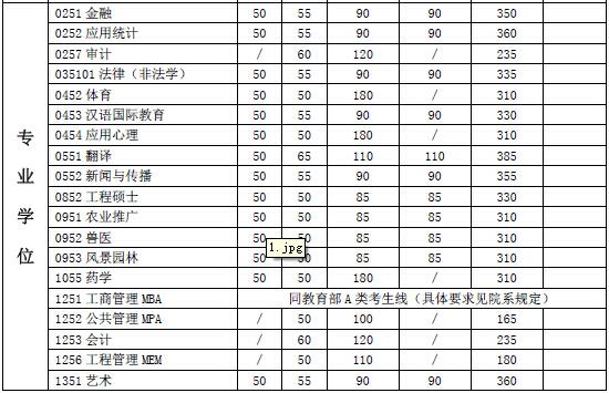 上海交通大学2015年专硕考研复试分数线