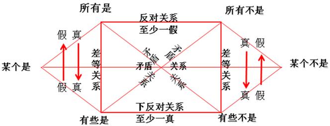 命题逻辑知识结构图