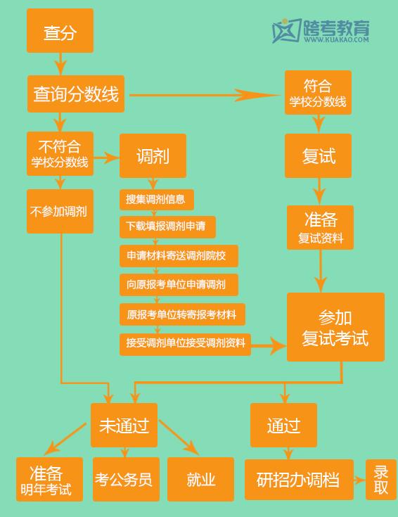 考研调剂流程